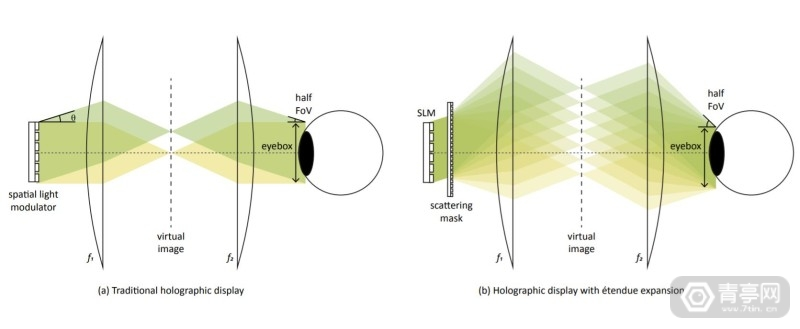 FRL新研究:扩大全息显示视场角 (6)