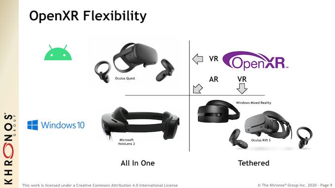 OpenXR标准更新
