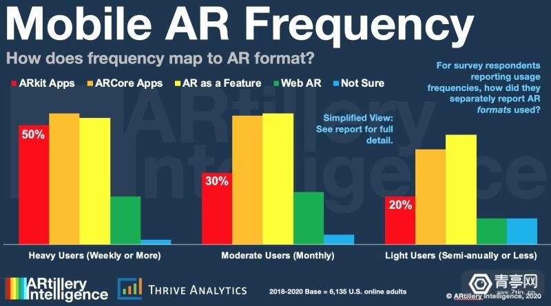 ARtillery报告:消费者使用移动AR的频率3