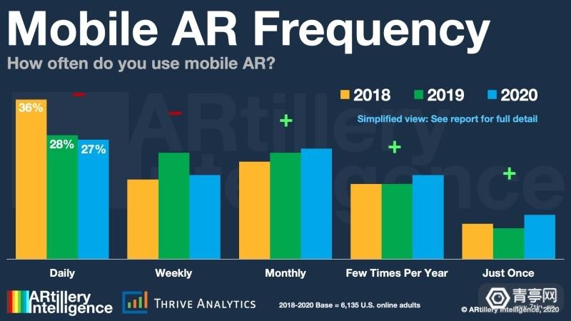 ARtillery报告:消费者使用移动AR的频率2