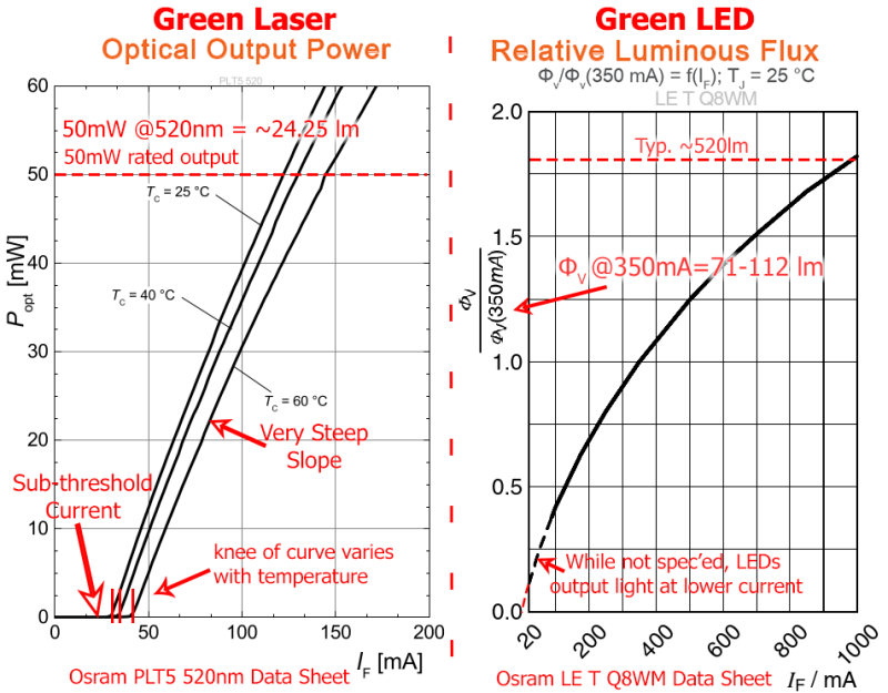 Laser-vs-Diode-output-vs-current-002