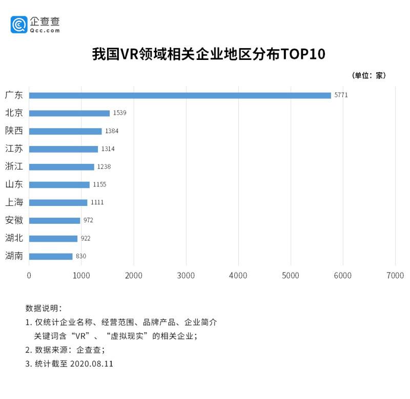 VR行业增速明显:广东独占全国14,上半年相关企业新增1397家 (1)
