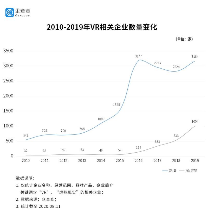 VR行业增速明显:广东独占全国14,上半年相关企业新增1397家 (2)