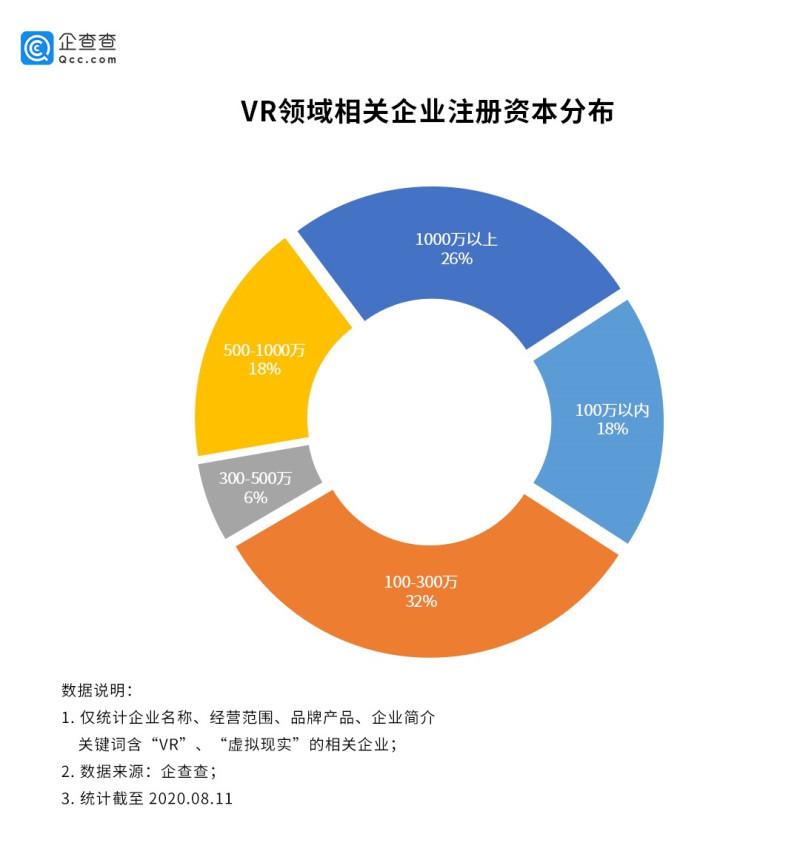 VR行业增速明显:广东独占全国14,上半年相关企业新增1397家 (3)