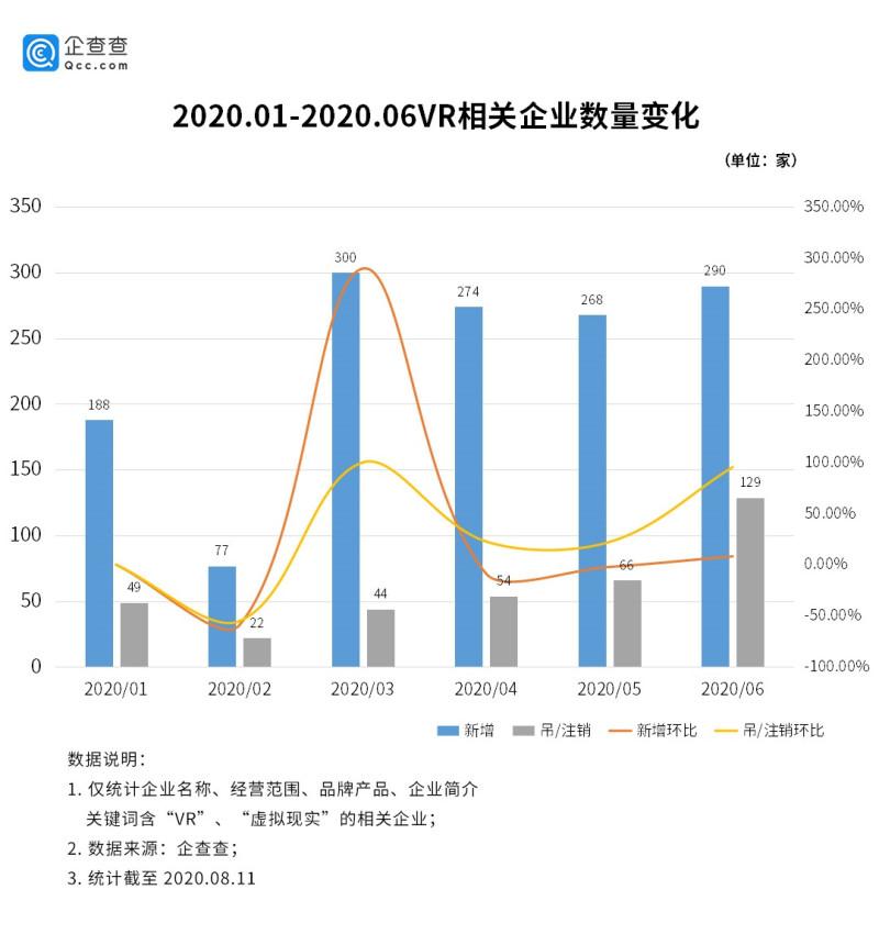 VR行业增速明显:广东独占全国14,上半年相关企业新增1397家 (4)