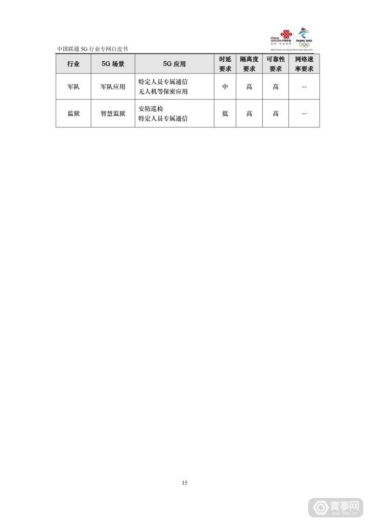 中国联通:5G行业专网白皮书 (16)
