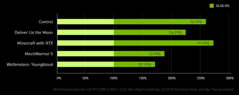 nvidia-dlss-2.0-chart