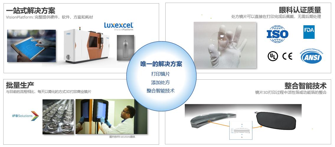 Luxexcel3D打印引领AR镜片技术革命新风向