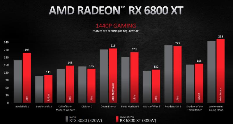 AMD发布Radeon RX 6000系列显卡 (4)
