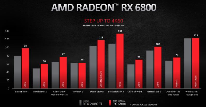 AMD发布Radeon RX 6000系列显卡 (6)