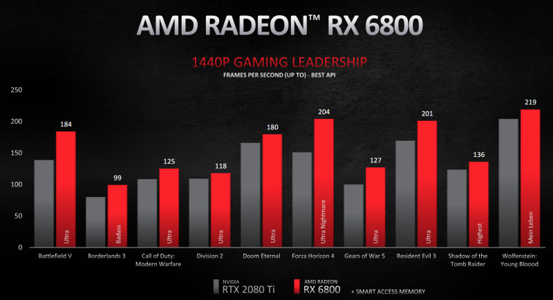 AMD发布Radeon RX 6000系列显卡 (7)