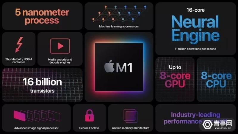 苹果推出Mac专用M1芯片 (3)