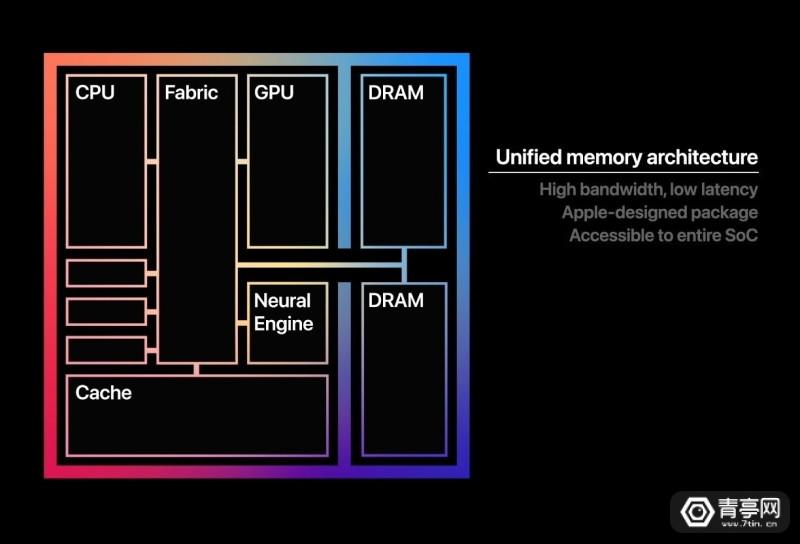 苹果推出Mac专用M1芯片 (7)