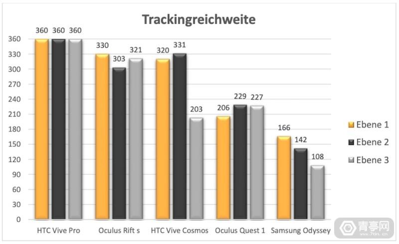 VDC_Messung_Trackingreichweite_Übersicht