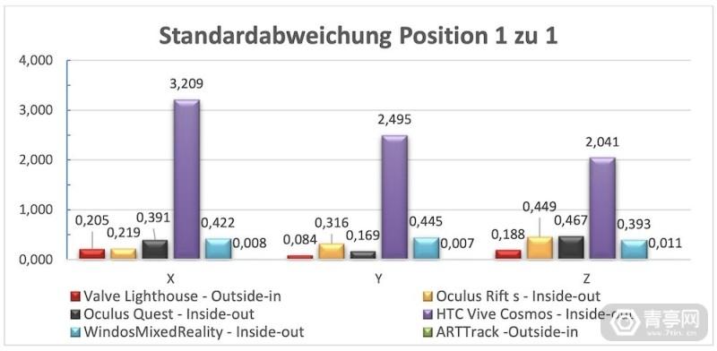 VDC_Fellbach_misst_Genauigkeit_von_Trackingsystemen_Standardabweichung_1_zu_1