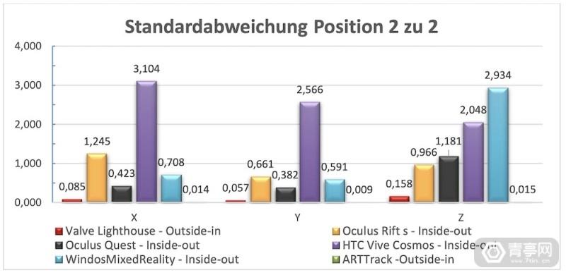 VDC_Fellbach_misst_Genauigkeit_von_Trackingsystemen_Standardabweichung_2_zu_2