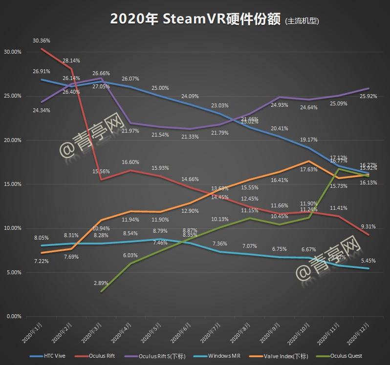 12月VR大数据 (2)