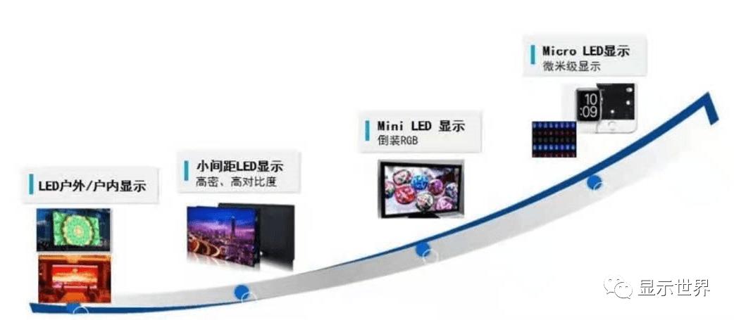 总投资51亿!晶台拟投建Mini/Micro LED产线