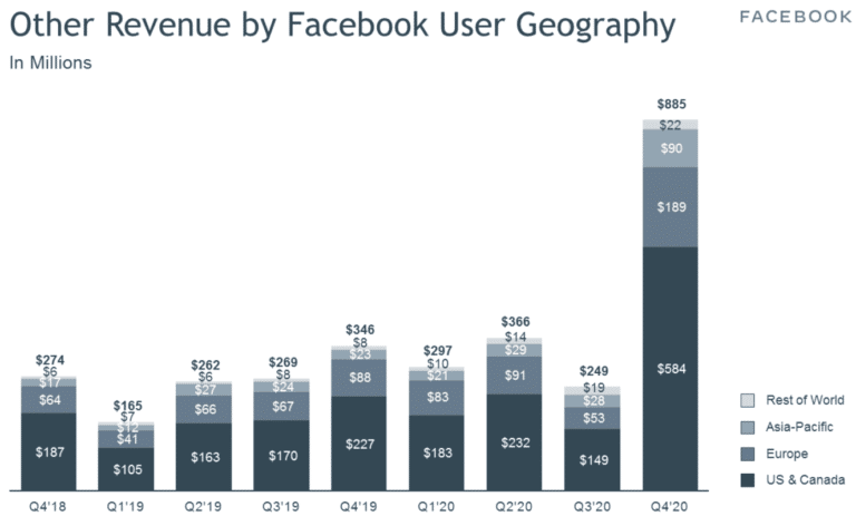 FacebookOtherRevenue_Q42020-768x463
