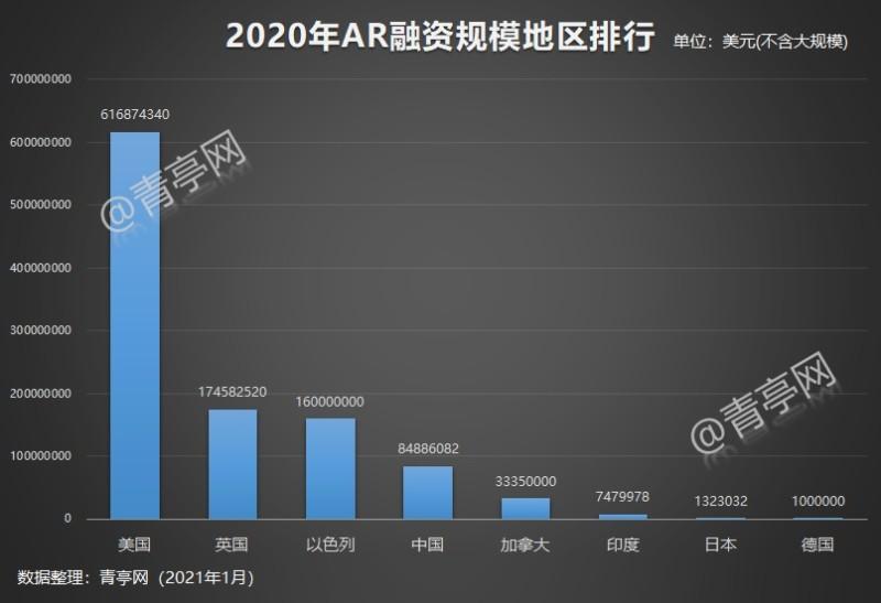 2020年ARVR融资汇总 (3)