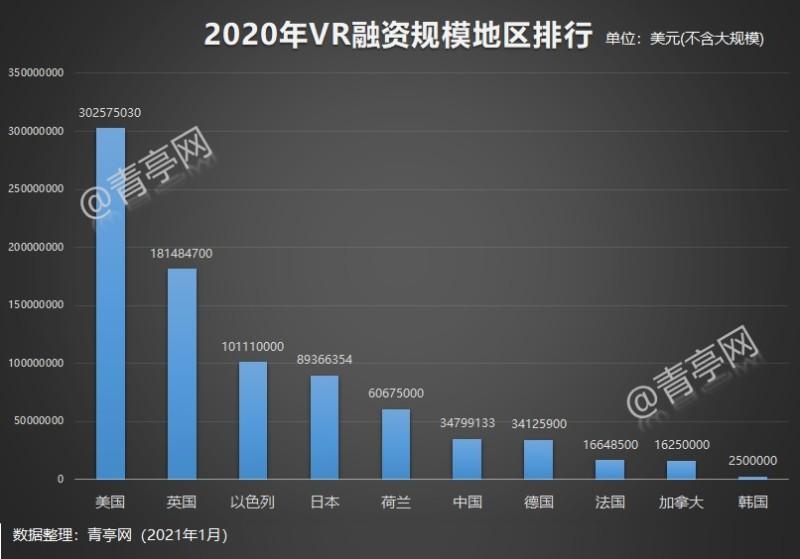 2020年ARVR融资汇总 (5)