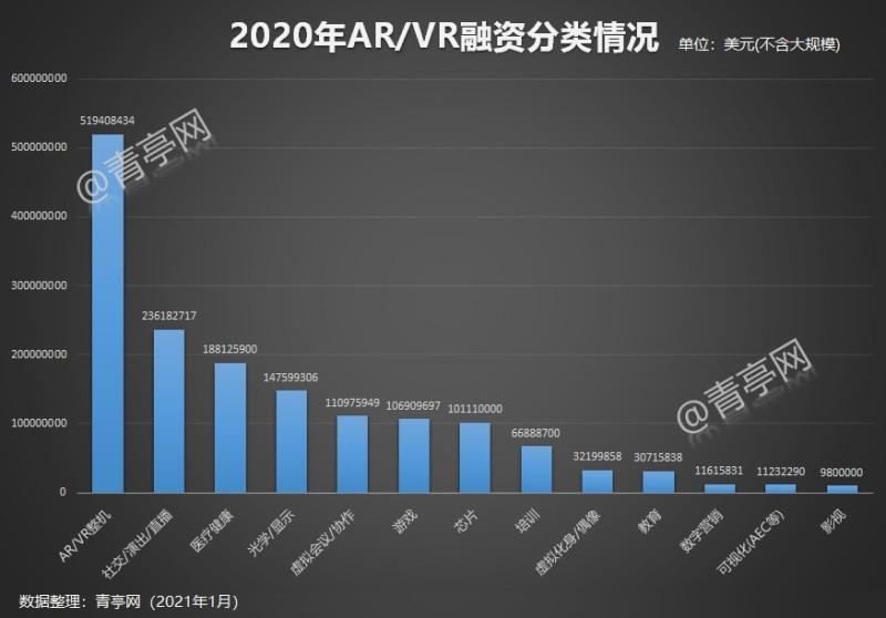 2020年ARVR融资汇总 (2)