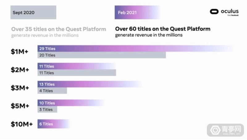 Oculus QUest数据