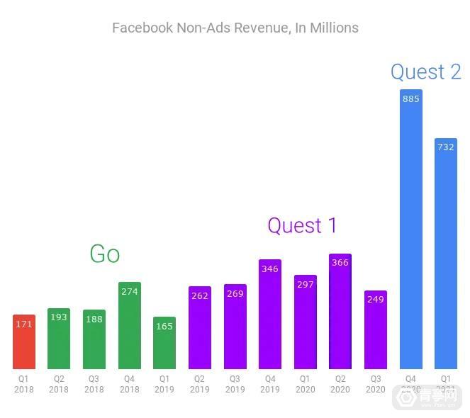FacebookRevenueLongScale