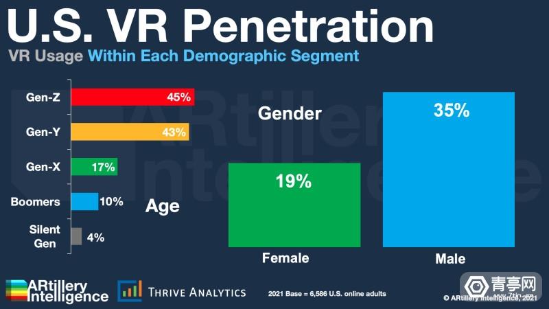 U.S.-VR-Penetration