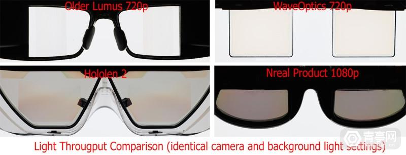 Light-Throughput-Comparison